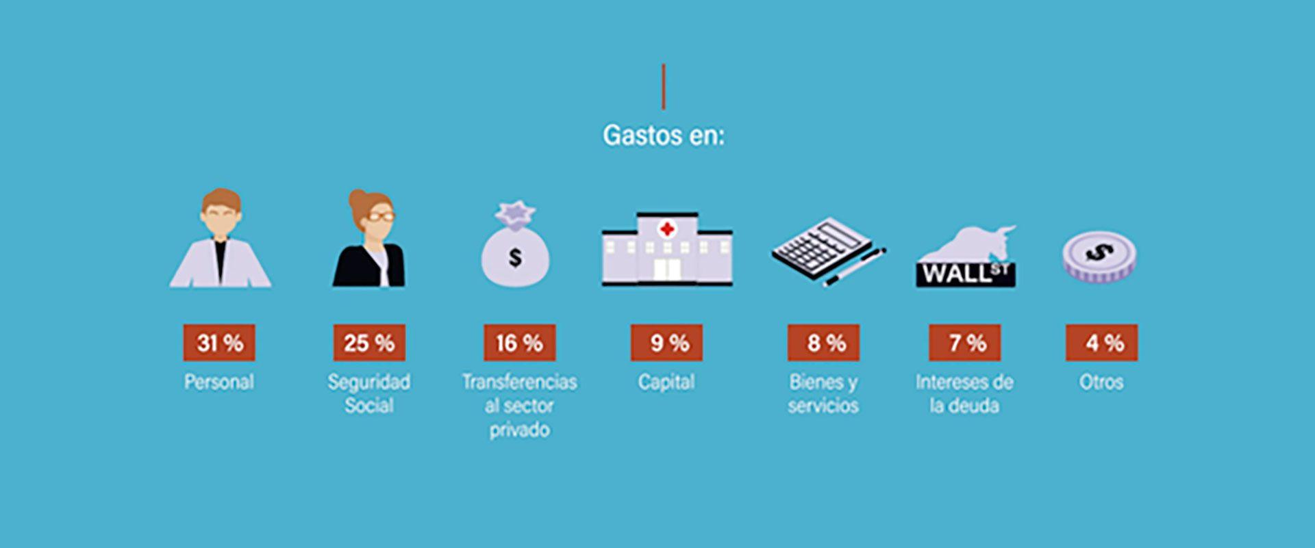 Iaraf-Impuestos-Gasto-Publico-Genio-Economico