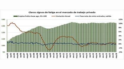 La crisis que afectó a la rama de la construcción durante los largos cuatro años con cepo cambiario fue determinante en la destrucción de puestos (IDELAS – UCES)