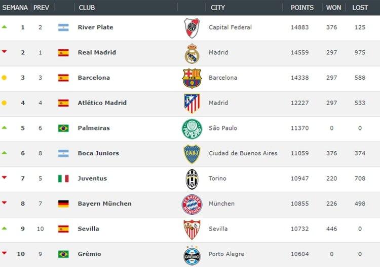 """El """"Millonario"""" superó esta semana al Real Madrid y quedó en la cima de la tabla"""