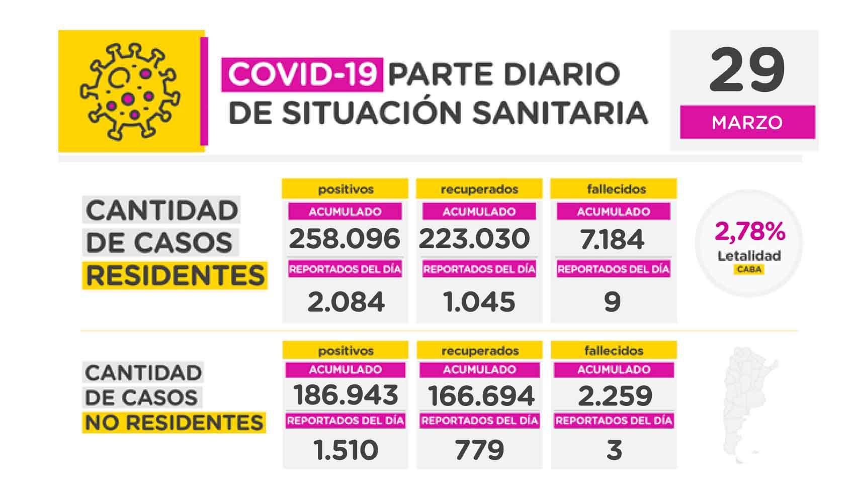 Informe diario COVID-19 CABA 29-3 (2)