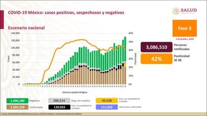 El porcentaje de positividad para este miércoles fue de 42% (Foto: Ssa)