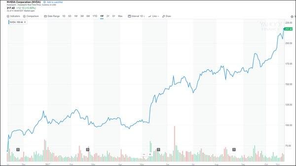 En un año, las acciones de Nvidia subieron un 147%
