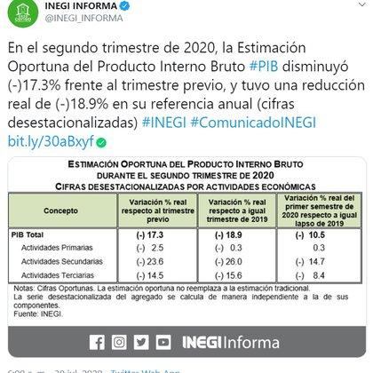 A tasa interanual en cifras originales, el PIB de la segunda economía de América Latina registró un descenso del 18.9% en el trimestre.