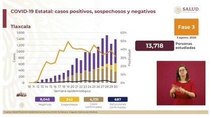 En Tlaxcala se han contabilizado, hasta este lunes 3 de agosto, 4,731 casos confirmados y 687 defunciones acumuladas (Foto: SSA)