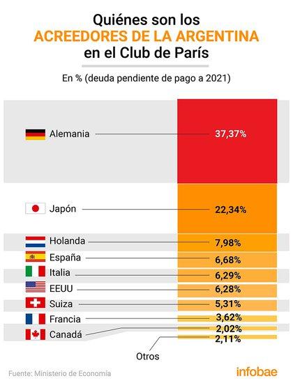 Alemania y Japón detentan casi 60% de la deuda argentina con el Club de París