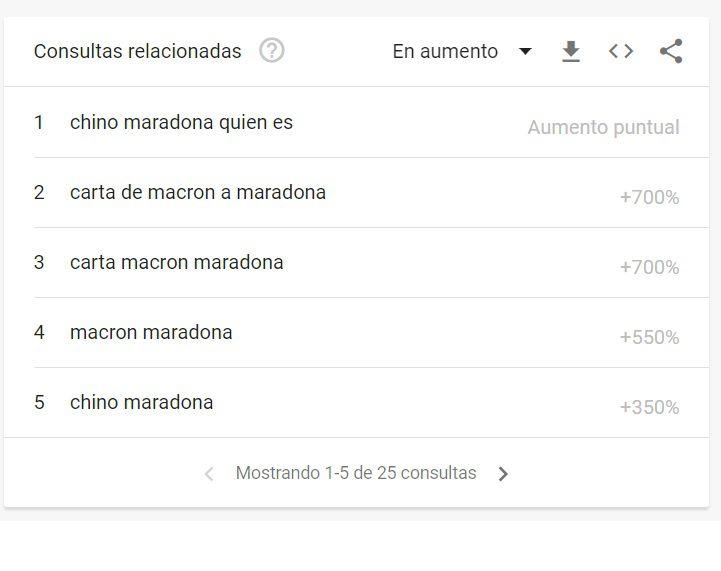 Google Trends Maradona