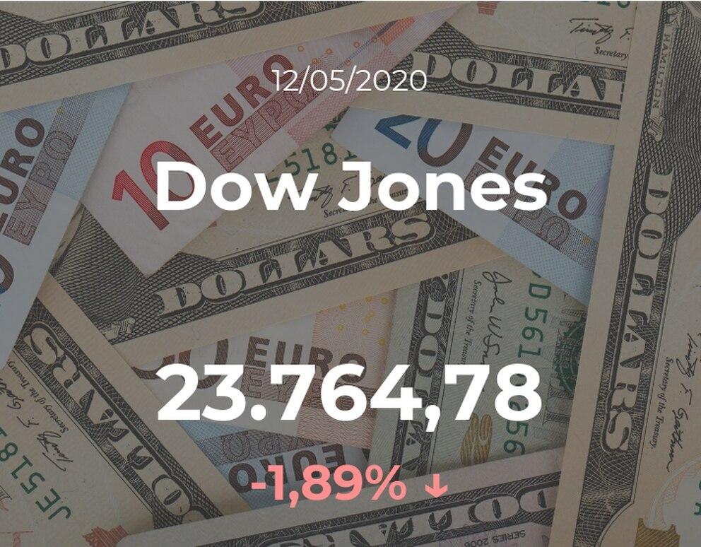 El Dow Jones disminuye un 1,89% en la sesión del 12 de mayo - Infobae