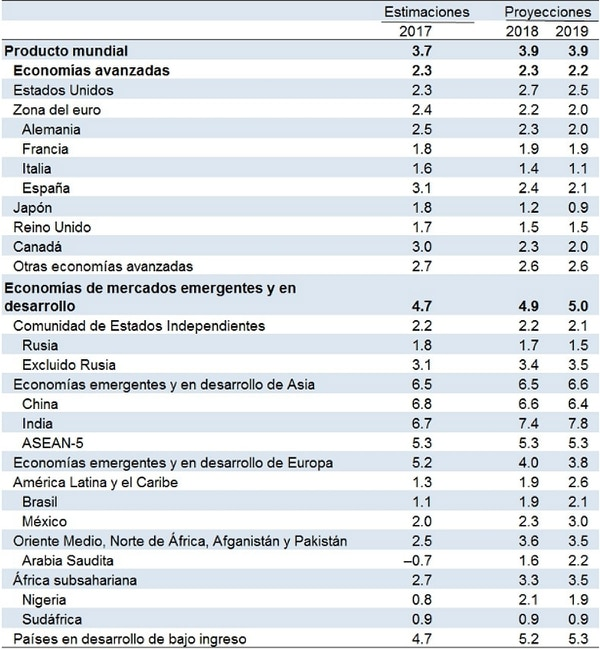 Fuente: FMI – Perspectivas de la Economía Mundial – Enero 2018