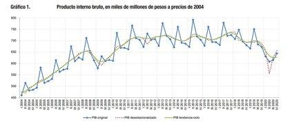 El PBI argentino cayó 9,9% en 2020 por el impacto de la pandemia. (Fuente: Indec)