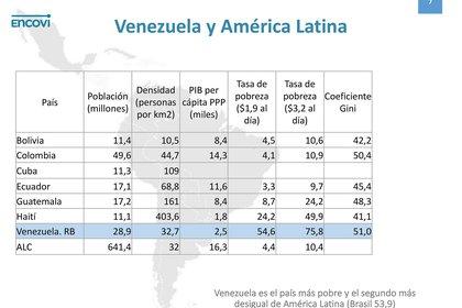 La comparación de Venezuela con otros países de la región