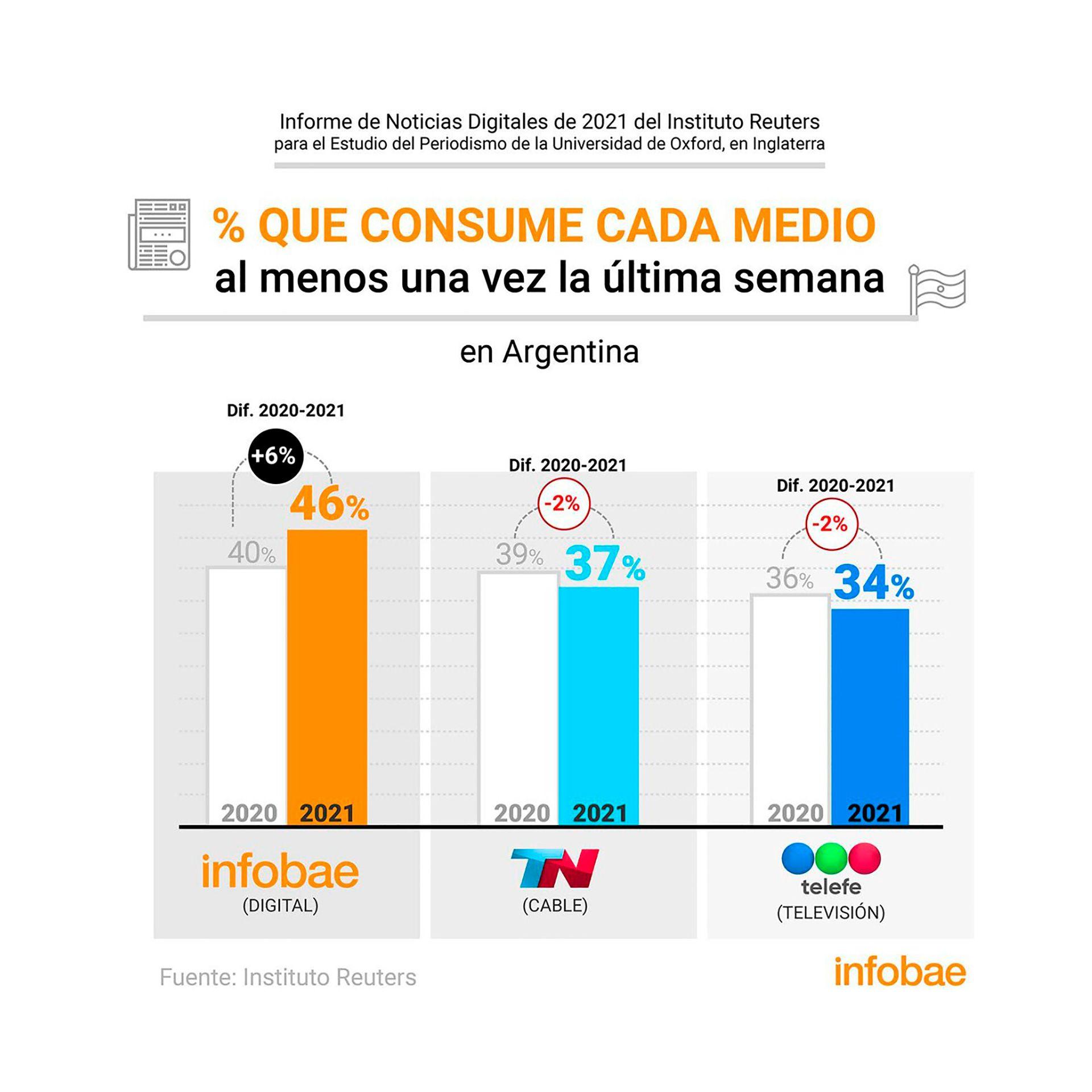 grafico medios argentina