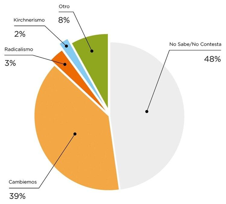 Al ser preguntados sobre a quién votarían si las elecciones fueran hoy, un 48% respondió 'No sabe, no constesta'. Map of Agriculture (MOA)