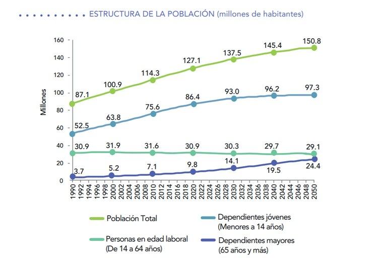Para el 2050, se estima que haya en México 24.4 millones de adultos mayores de 65 años (Foto: Consar)