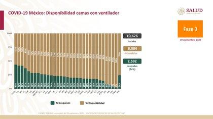 Camas con ventilador libres y ocupadas en México (Foto: Ssa)