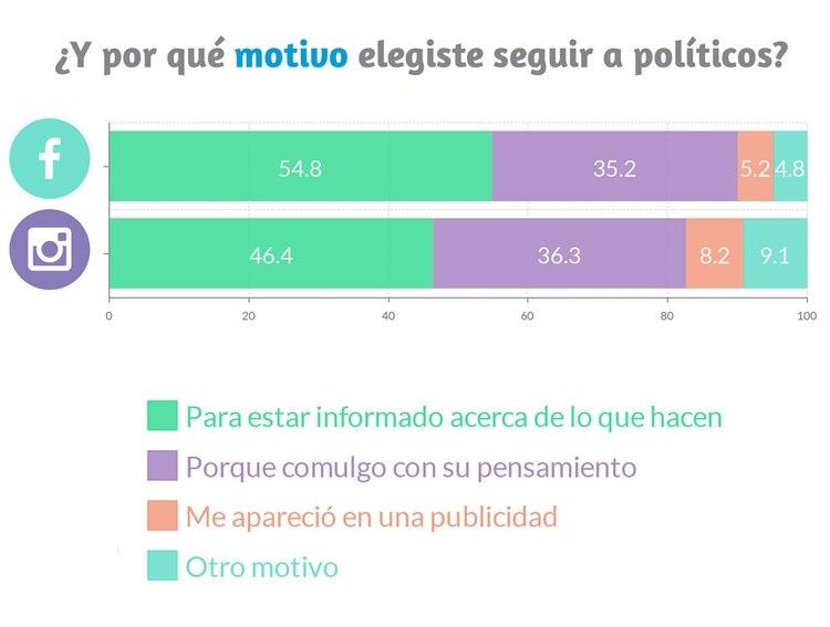 Los usuarios siguen a los políticos, principalmente, para estar informados sobre lo que hacen (Taquion).