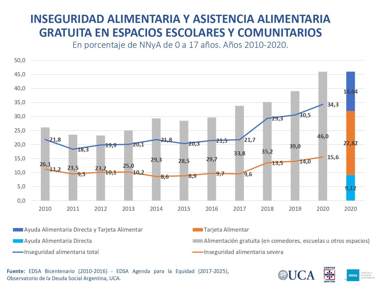 POBREZA MULTIDIMENSIONAL SEGÚN REGIONES URBANAS. Tasa de desocupación y desocupación en 2020 ajustada por efecto desaliento.  INSEGURIDAD ALIMENTARIA Y ASISTENCIA ALIMENTARIA GRATUITA EN ESPACIOS ESCOLARES Y COMUNITARIO