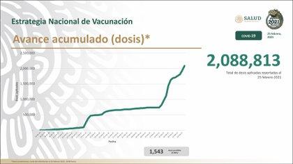 Avance de vacunación contra SARS-CoV-2 en México (Foto: Twitter@HLGatell)