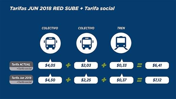 Combinación de la Red Sube y la tarifa social
