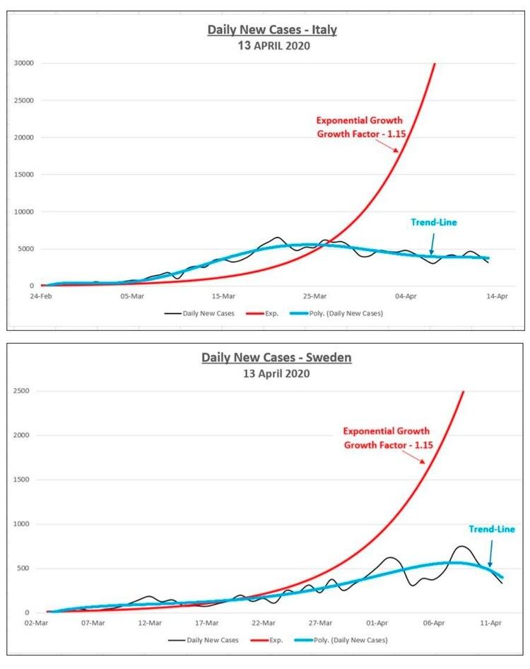 Los gráficos del estudio del científico que muestran cómo la curva de propagación es similar en países como Italia y Suecia; aún cuando el primero tiene más de 170.000 casos de contagios que el primero