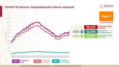 Con respecto a las hospitalizaciones diarias nacionales, se informó una ocupación total del 33 por ciento. La ocupación de camas de hospitales generales es del 35%, mientras que las camas con ventilador para pacientes críticos son del 26% (Foto: SSa)
