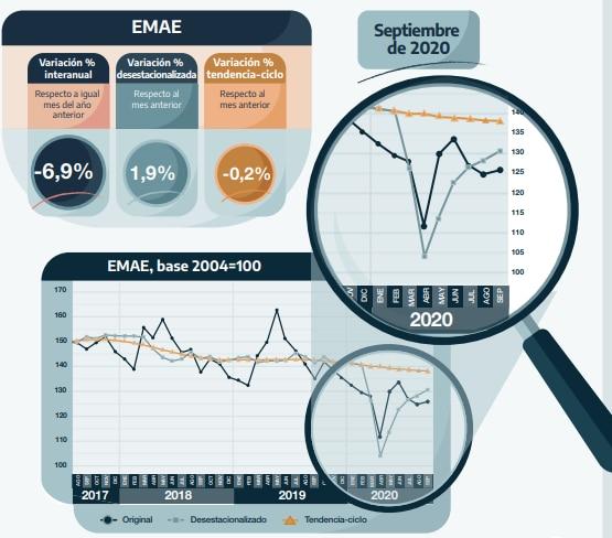 EMAE Indec septiembre 2020