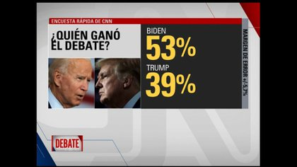 Según CNN, Joe Biden ganó el debate