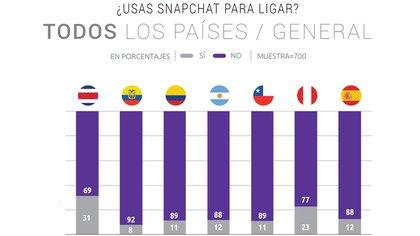 Costa Rica, el país donde más se emplea Snapchat para conseguir citas  162