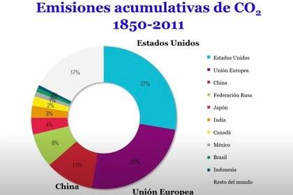 Emisiones acumulativas de CO2 según Mario Molina Foto Fb: videoconferencia del Colegio Nacional impartida por Mario Molina