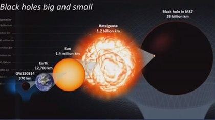Los agujeros negros y su formación