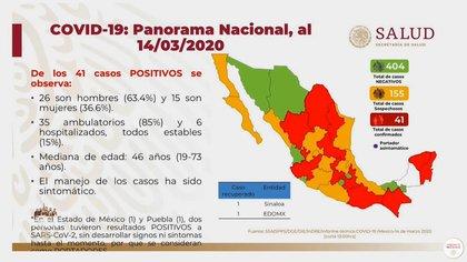Esta es la situación actual del país hasta la noche de este sábado 14 de marzo de 2020 (Foto: Secretaría de Salud)