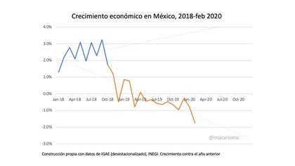 El analista detalló el comportamiento del crecimiento económico de México previo a la irrupción del COVID-19 en el país (Foto: Twitter@macariomx)