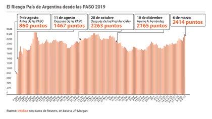 Riesgo país en Argentina