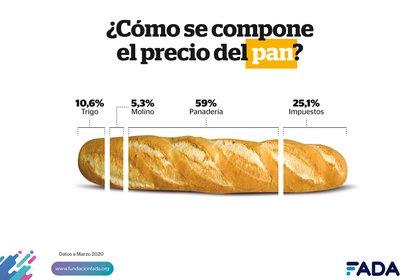 Un detalle de cómo se compone el precio del pan (FADA)