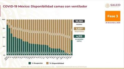 Cifras de ocupación hospitalaria en camas equipadas con ventilador a nivel nacional (Foto: Ssa)