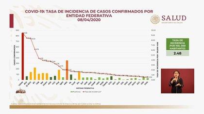 Esta es la tasa de incidencia de casos confirmados de coronavirus por estado (Foto: SSa)