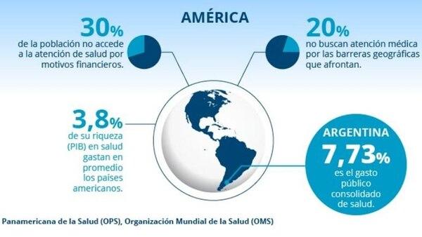 Datos de Argentina en el contexto americano
