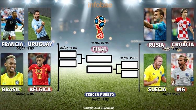 genuino mejor calificado diseño atemporal personalizadas Así quedó el cuadro de los cuartos de final del Mundial de ...