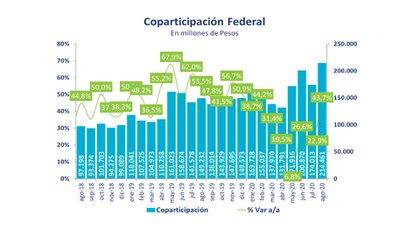 Fuente: Economía & Regiones.