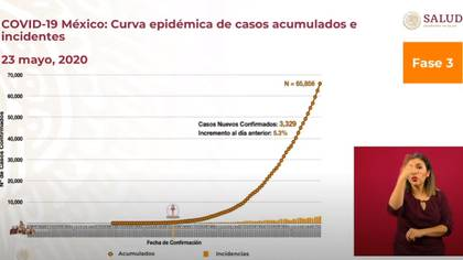 Los datos muestran que en 24 horas hubo 3,329 casos confirmados de contagios   (Foto: SSa)