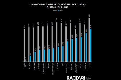 Ciudades en las que los colombianos realizaron un mayor gasto en 2020. Foto: Raddar.
