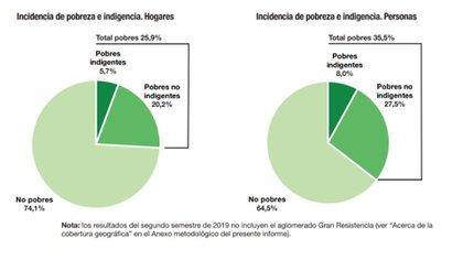 Pobreza e indigencia, según las cifras del Indec