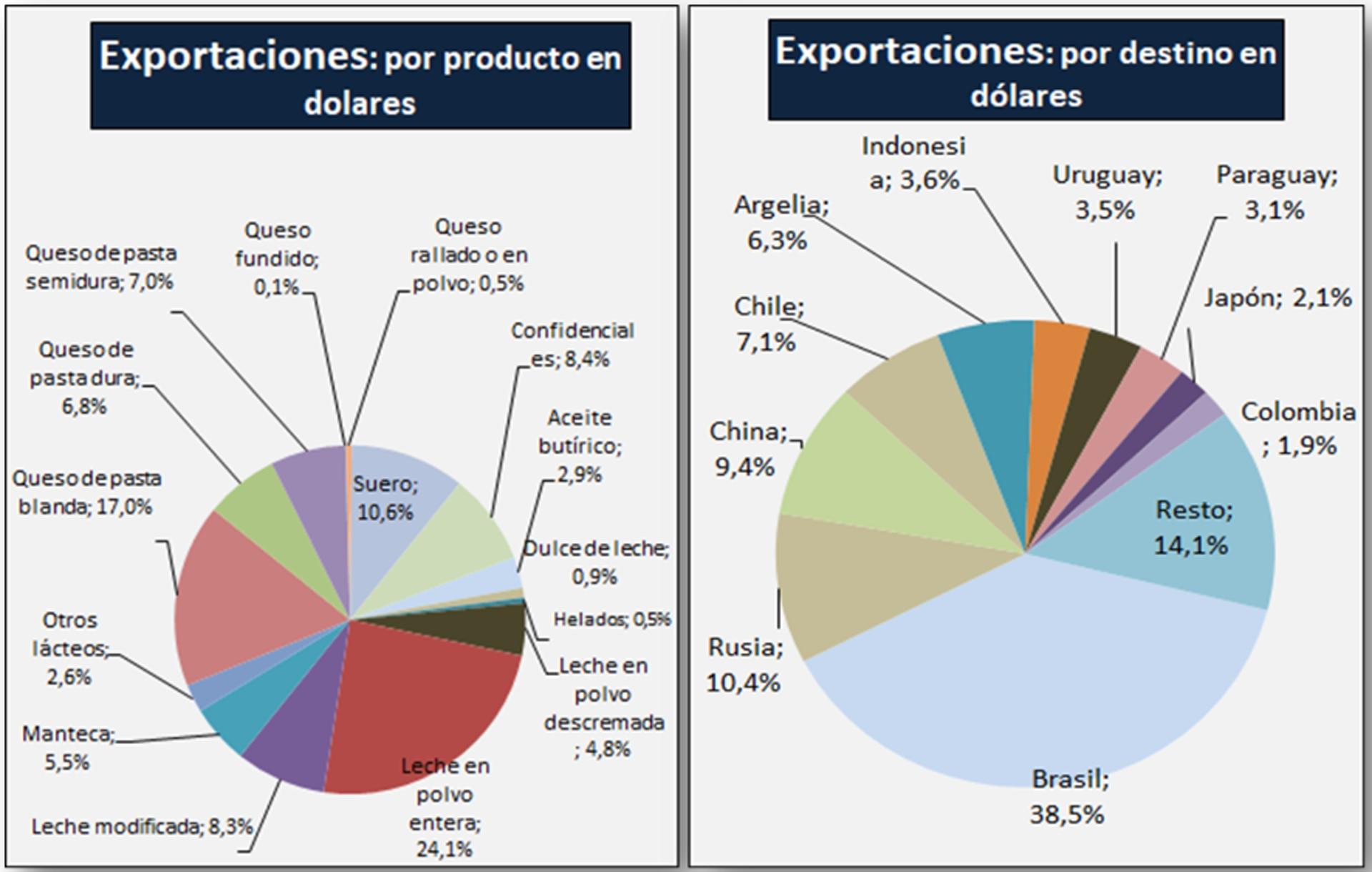 Exportaciones: por productos/por destino en dólares.