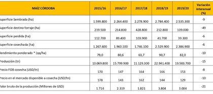 Producción de maíz en Córdoba (Fuente: Bolsa de Cereales de Córdoba) (* Datos del Ministerio de Agricultura de la Nación)