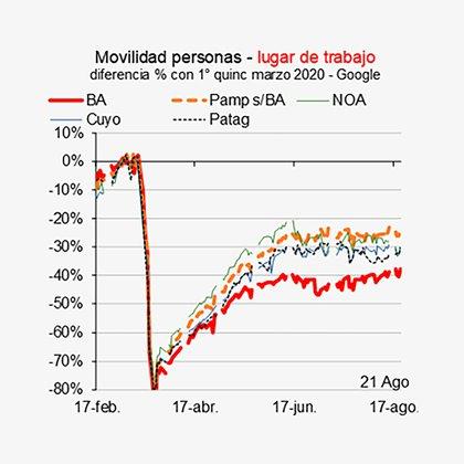 Indice de Movilidad Personal de Google, para distintas regiones del país: estancado desde junio (Ieral de Fundación Mediterránea)