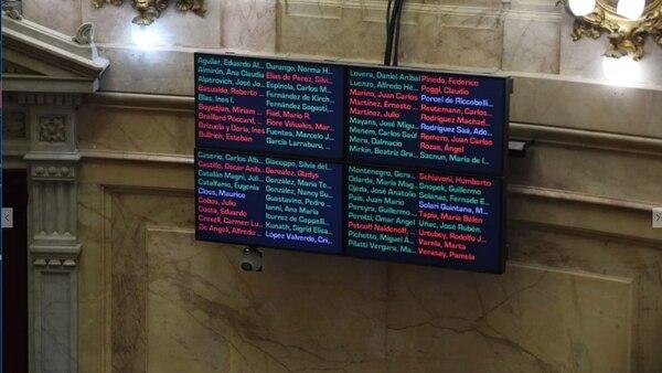 A las 3:22 de la madrugada, 37 senadores de la oposición le dieron sanción definitiva al proyecto de tarifas (Fotos: Manuel Cortina)
