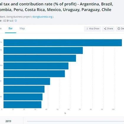 """El peso de los impuestos sobre la utilidad de las empresas, si todos pagaran lo que marca la ley. La Argentina, """"aventajada"""" regional"""