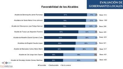 Imagen de los gobernadores y alcaldes en el país. Foto: Cifras y Conceptos.