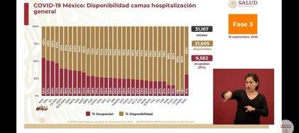 Número de camas de hospitalización general en México (Foto: SSa)