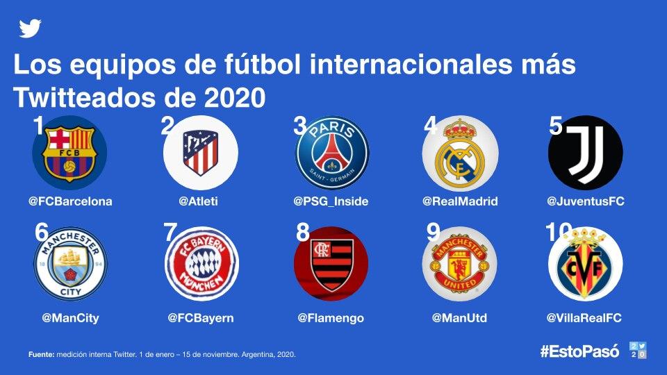 Estos son los clubes de fútbol internacionales más destacados en Twitter Argentina