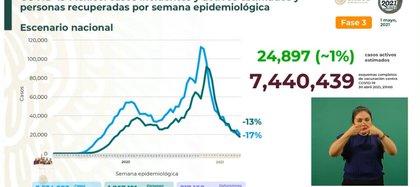 Balance de la pandemia hasta este primero de mayo del 2021 en México (Foto: SSa)